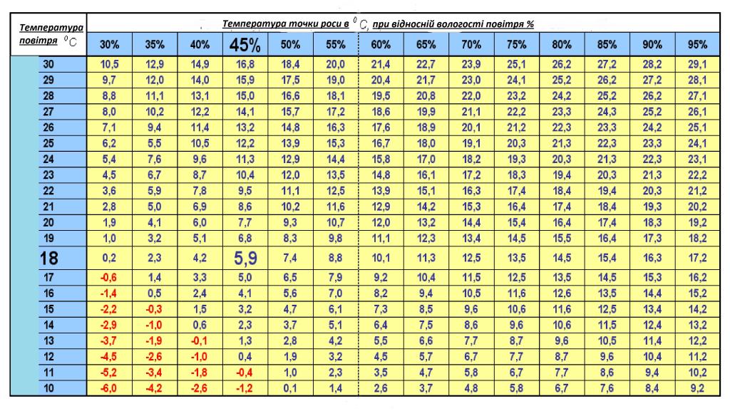 Таблиця - Точки роси